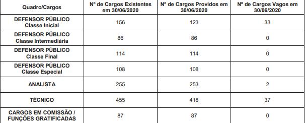 Cargos Vagos na Defensoria Pública do Rio Grande do Sul